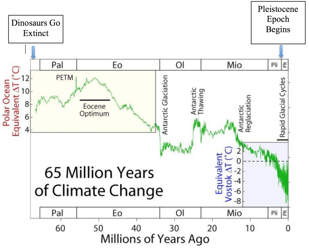 Figure           SEQ Figure \* ARABIC      1      . Climate record for the past 65 million years showing the dramatic decrease in temperature in recent epochs ( https://en.wikipedia.org/wiki/Geologic_temperature_record ).