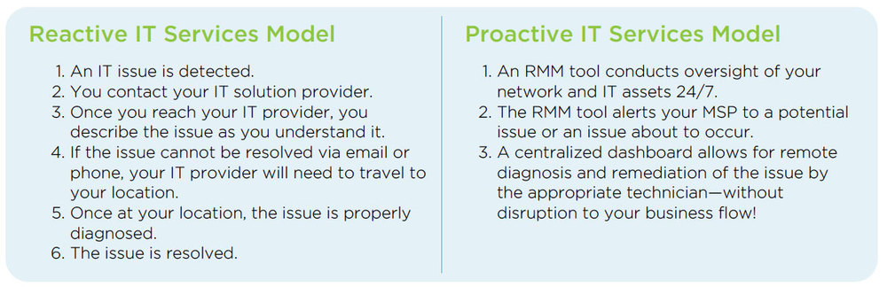 Many businesses today continue to use the reactive model and handle IT issues as they arise. Below is a comparison of the reactive vs. proactive approach. It's easy to see the benefits of becoming proactive!
