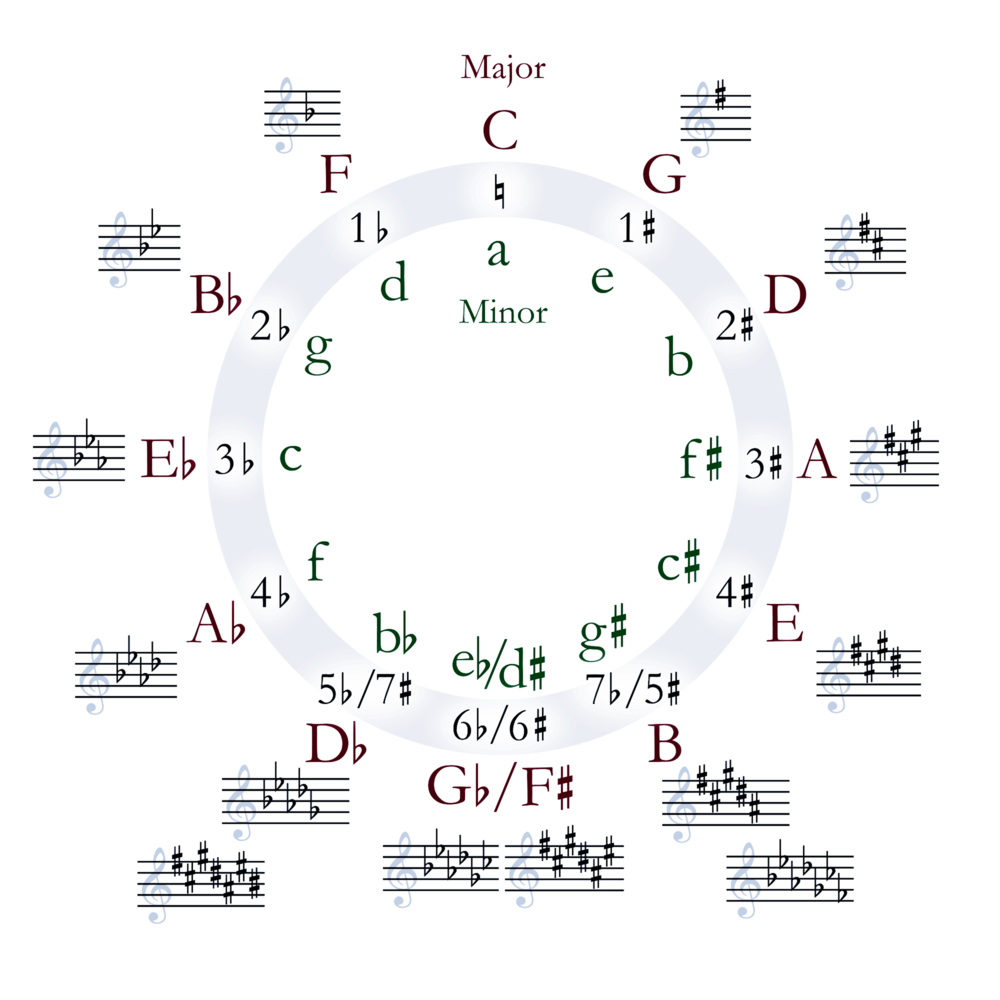 Most songs are composed of seven specific notes called a key. Look at the beginning of a composition to determine which key your favorite song is composed!
