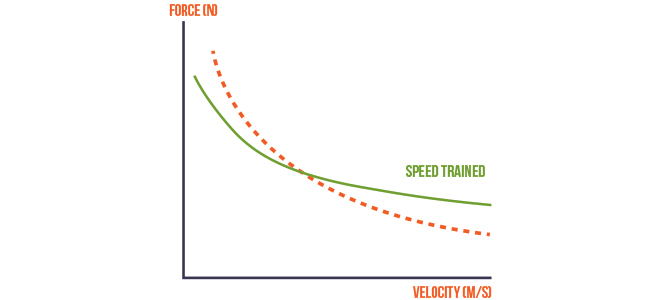 Figure 3 - Theoretical Force-Velocity Curve After High Velocity Training - via www.trainwithpush.com