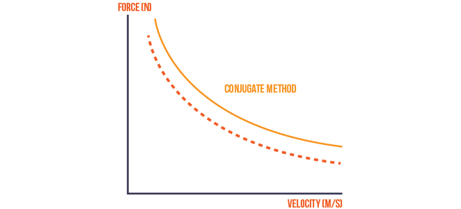 Figure 4 - Theoretical Force-Velocity Curve After a Multi-Faceted Training Program - via www.trainwithpush.com
