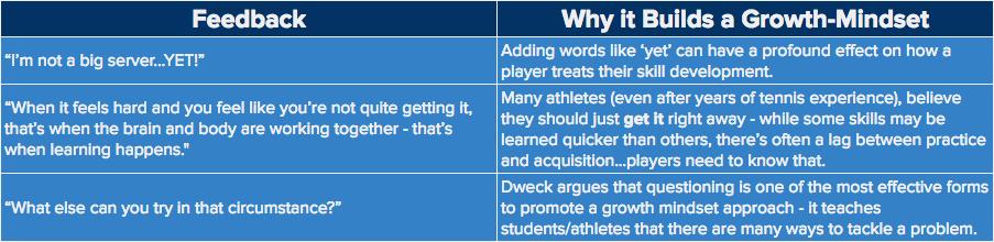 growth mindset feedback tennis