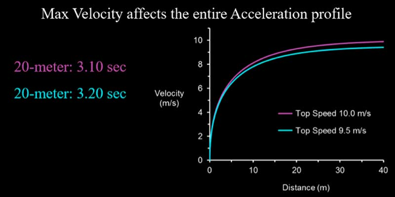 Maximum-Velocity-Acceleration-Profile.jpg