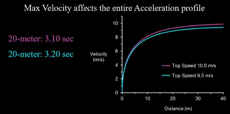 Maximum-Velocity-Acceleration-Profile.jpg