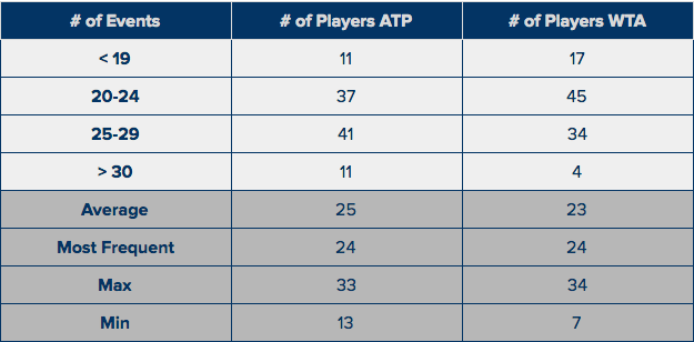ATP & WTA Top 100 - # of Events in last Calendar Year.png