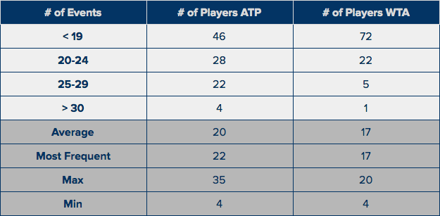 ATP & WTA 401-500 - # of Events in last Calendar Year.png