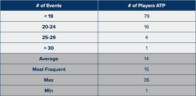 ATP 901-1000 - # of Events in last Calendar Year.png