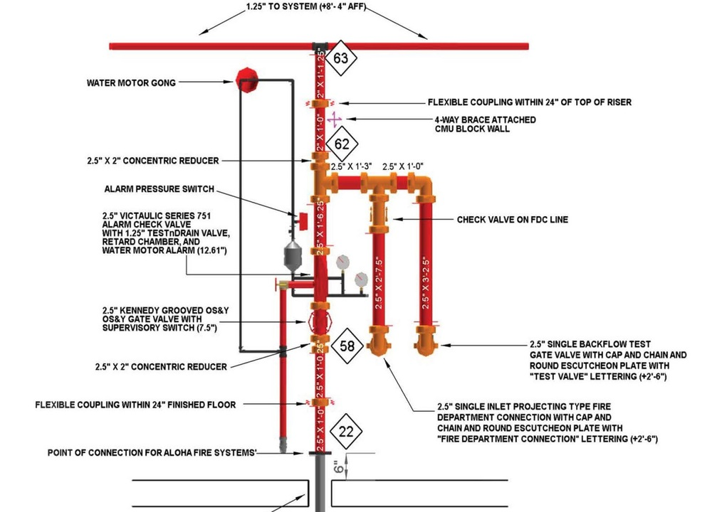 Ignis Engineering LLC Fire Protection Design Consulting