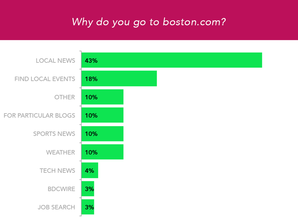 boston.com graph2.jpg