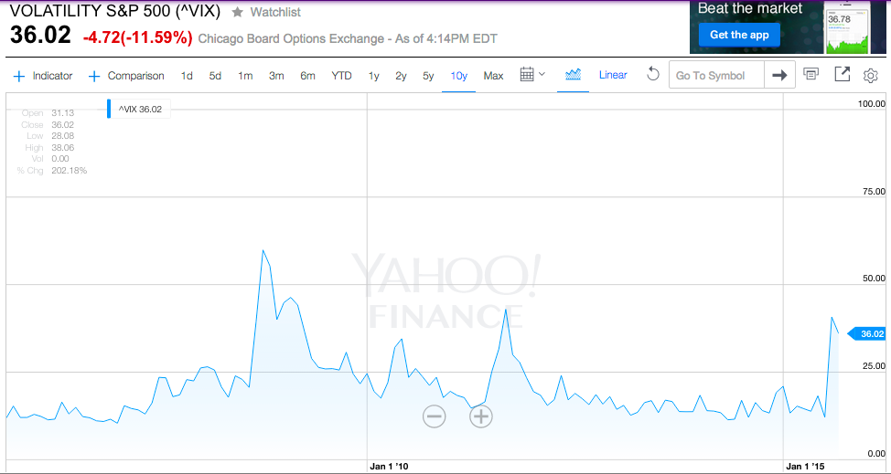 VIX Volatility Index