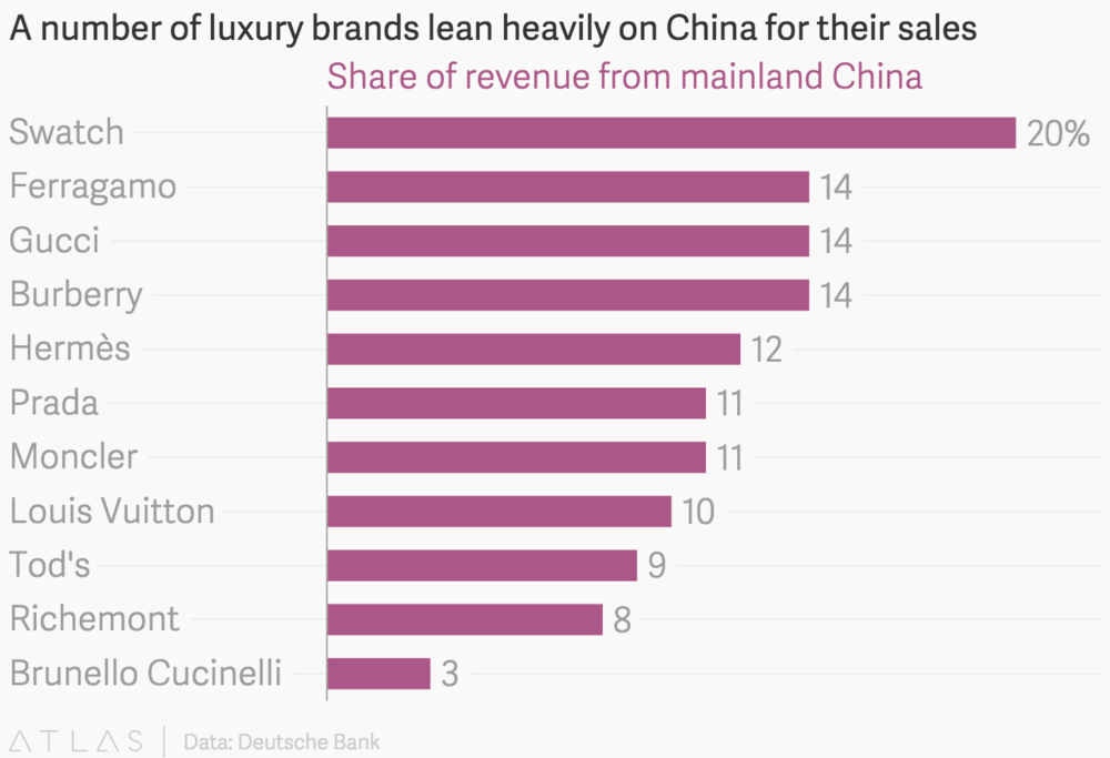 International Luxury Brand Sales via China