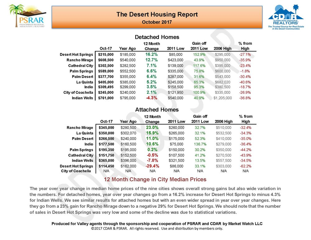 October 2017 Desert Housing Report_Page_03.jpg