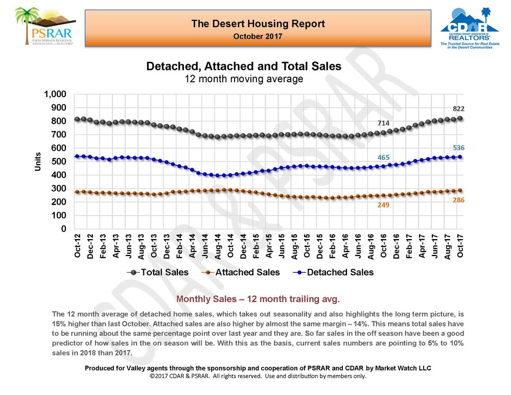 October 2017 Desert Housing Report_Page_05.jpg