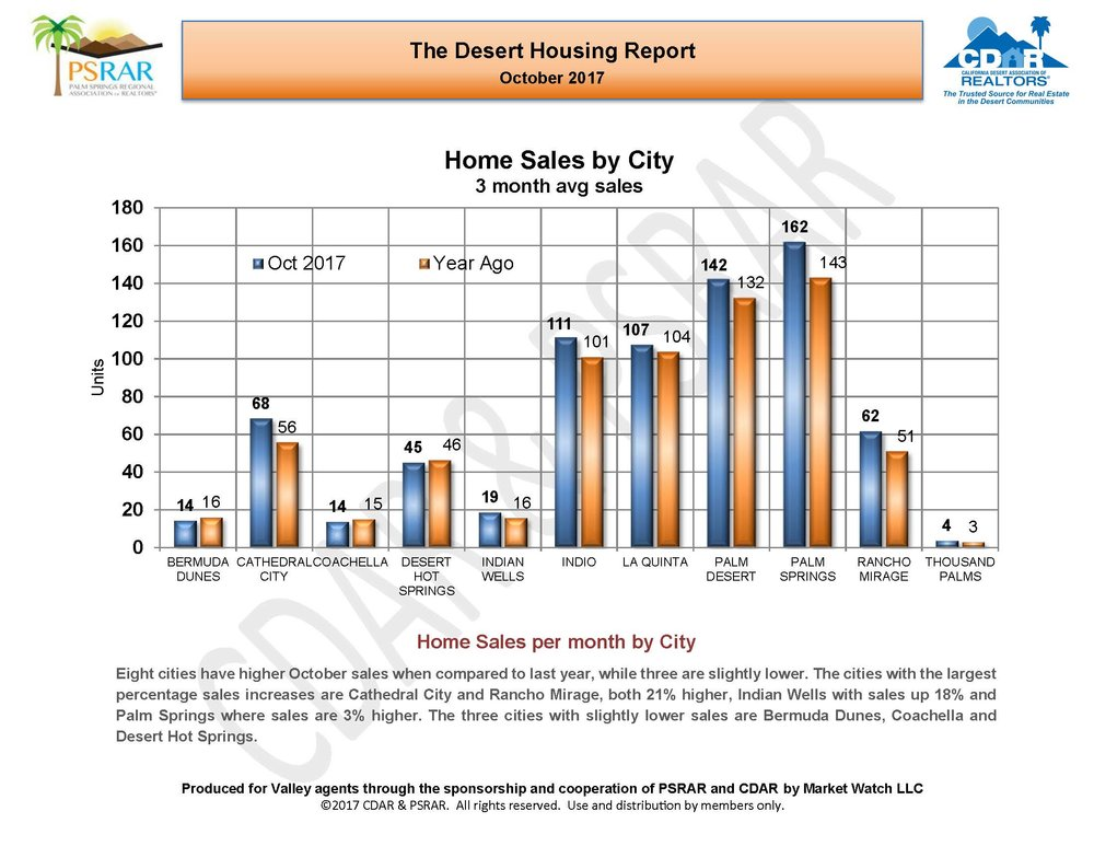 October 2017 Desert Housing Report_Page_06.jpg