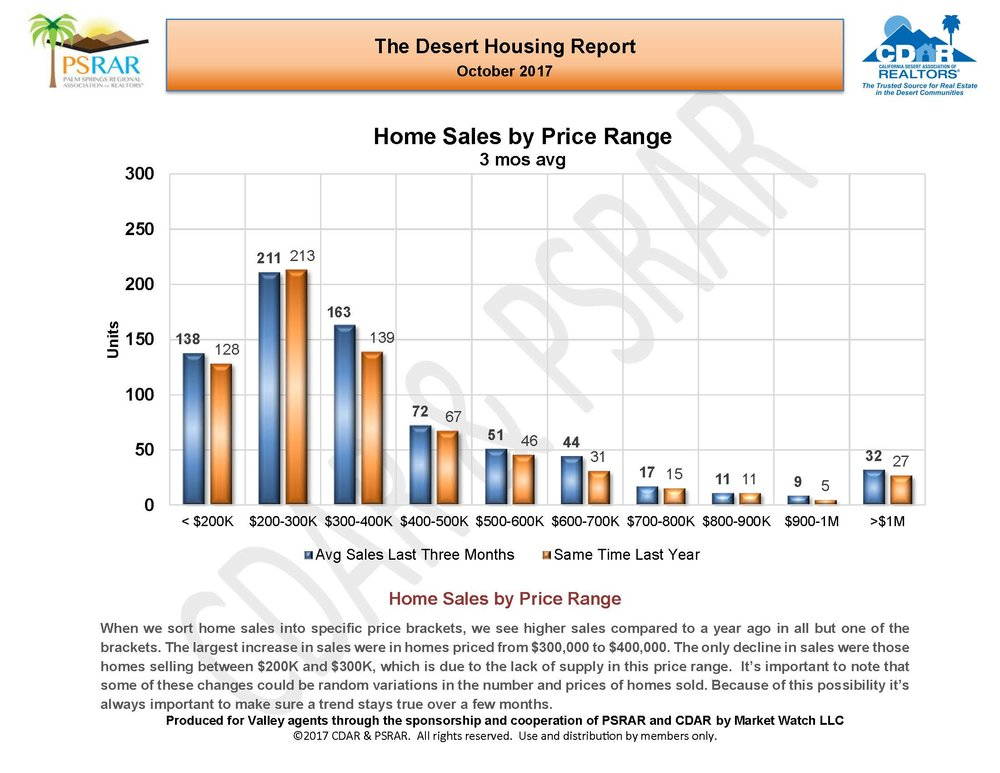 October 2017 Desert Housing Report_Page_07.jpg