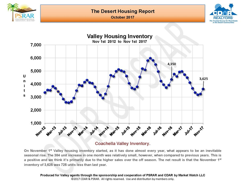 October 2017 Desert Housing Report_Page_08.jpg