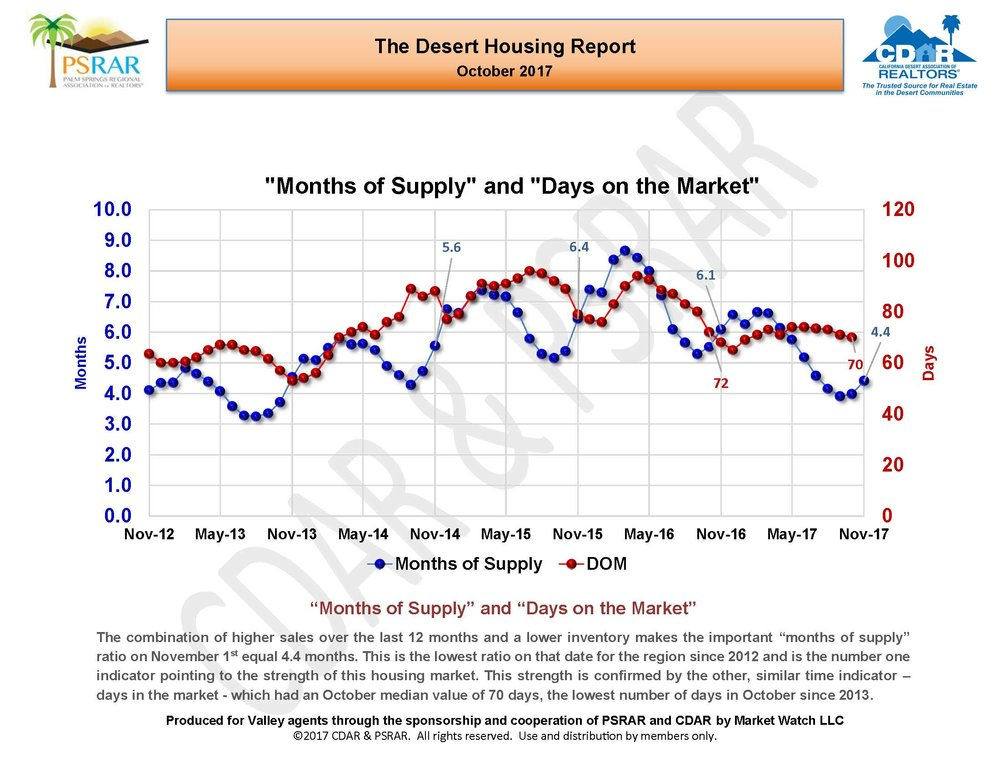 October 2017 Desert Housing Report_Page_09.jpg