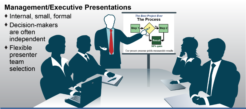 Management/Executive Presentations - Internal, small, formal - Decision-makers are often independent - Flexible presenter team selection