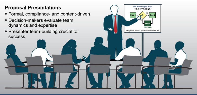 Proposal Presentations - Formal, compliance and content-driven - Decision-makers evaluate team dynamics and expertise - Presenter team-building crucial to success