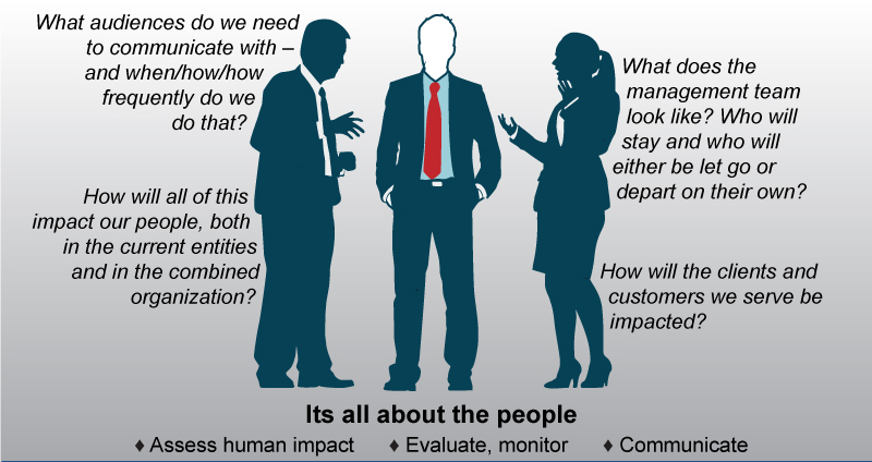 What audience do we need to communicate with and when/how/how frequently do we do that? - What does the management team look like? Who will stay and who will either be let go or depart on their own? - How will all of this impact our people, both in the current entities and in the combined organization? - How will the clients and customers we serve be impacted? -- Its all about the people - Assess human impact - Evaluate, monitor - Communicate