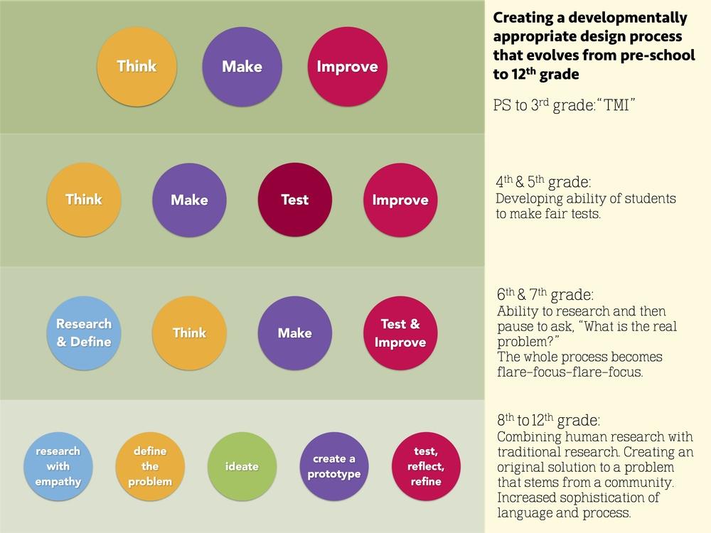 wevolving design process copy-2 copy.jpg