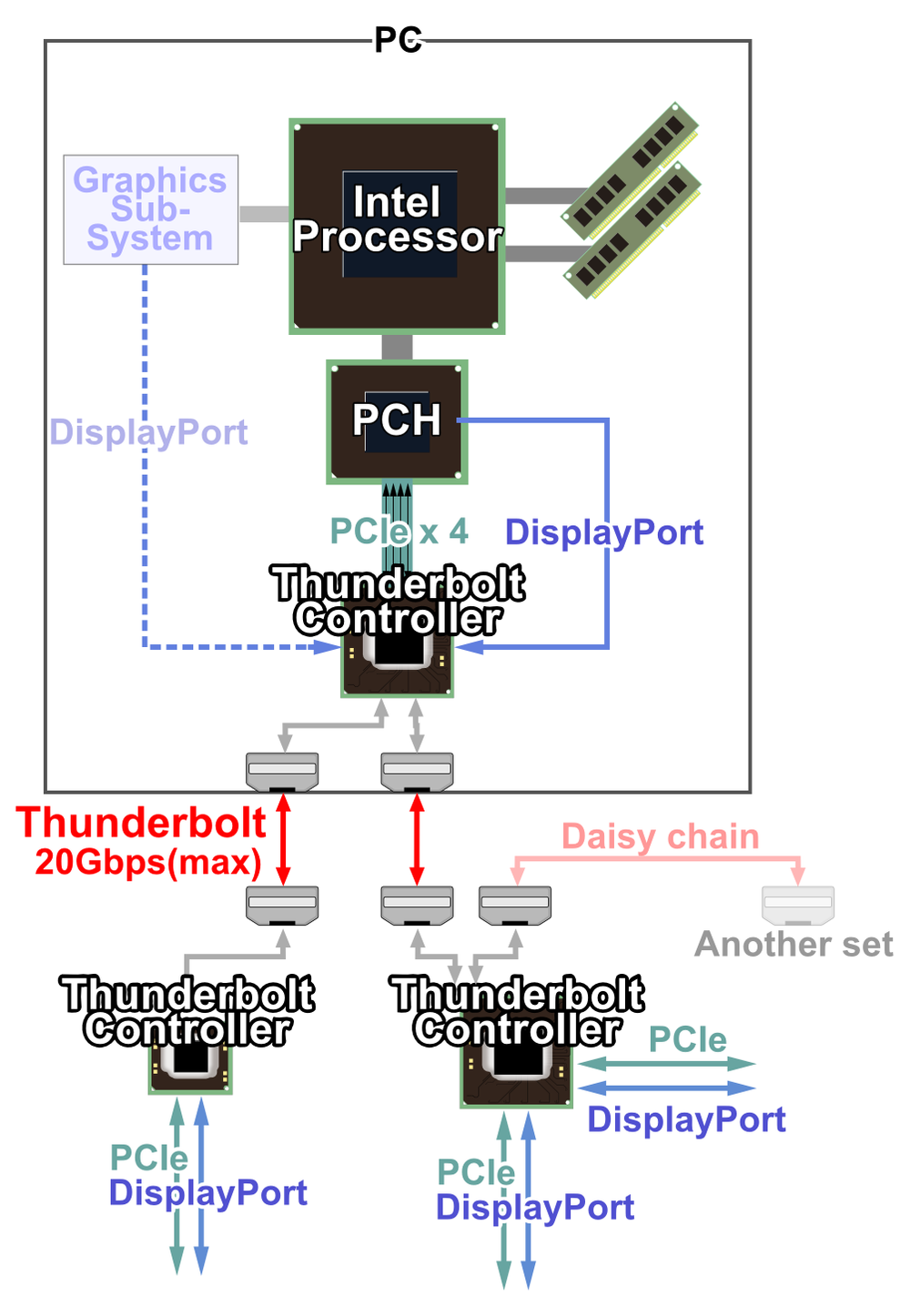 Thunderbolt 2 functional diagram - image attribution:  Shigeru23 at English Wikipedia