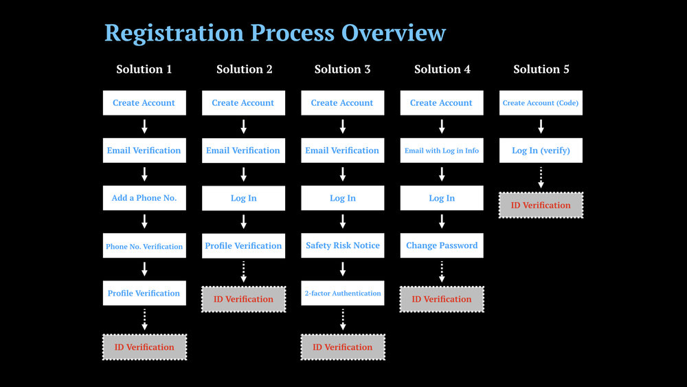 Exchange UXResearch 1_RegistrationProcess.004.jpeg
