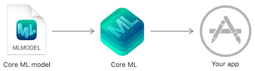 CoreML_process.png