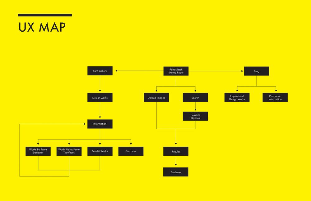 Natalie Huang_UX MAP.jpg