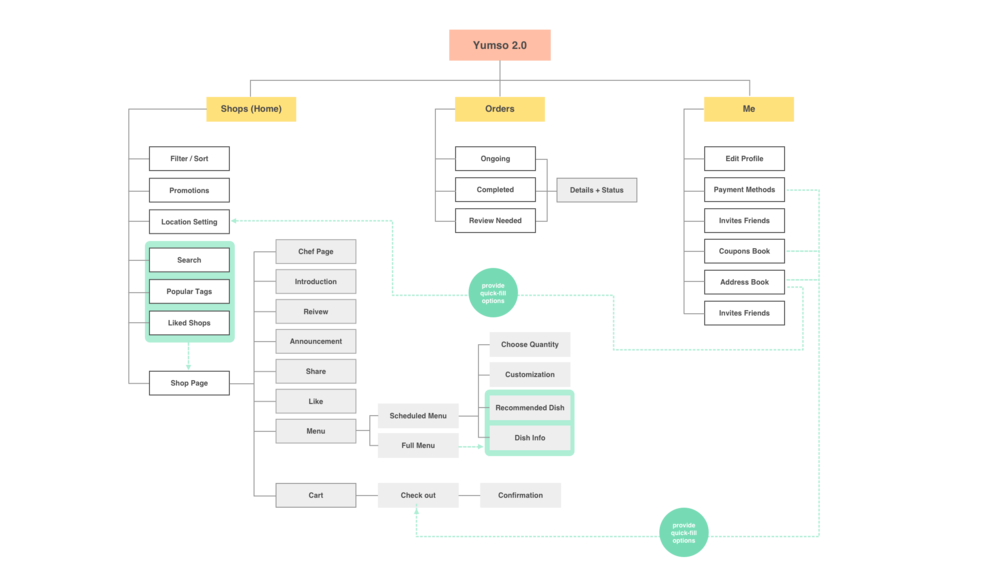 yumso 2.0 site map.png