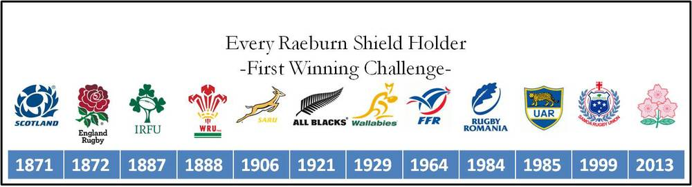 Raeburn Shield holders by first successful challenge