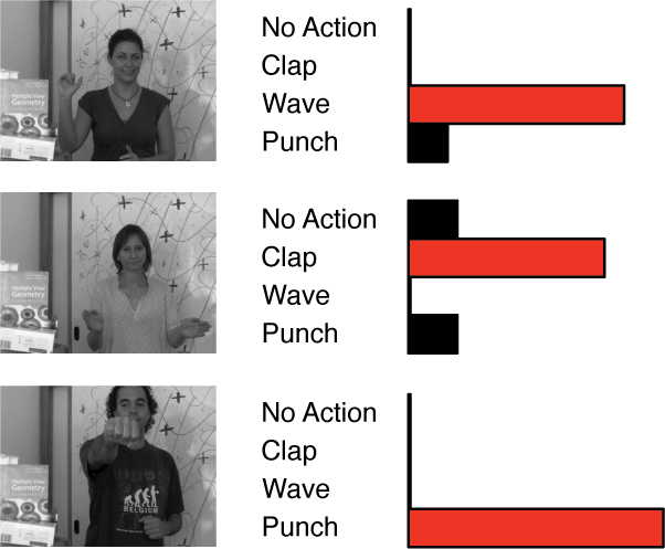 We predict what gesture the person is making by running a random forests classifier that we trained on a representative dataset.