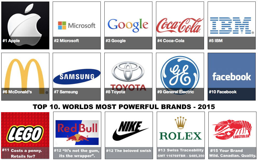 Worlds Top Brands