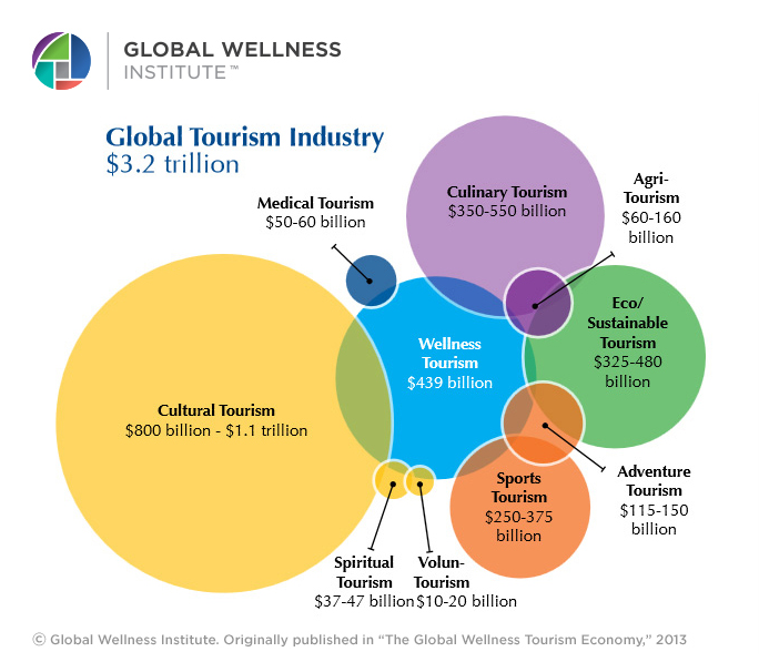 the facts about globalization in tourism Global economy - statistics & facts the global gross domestic product (gdp) , ie the total value of all goods and services manufactured and produced in one year, amounted to approximately 773.