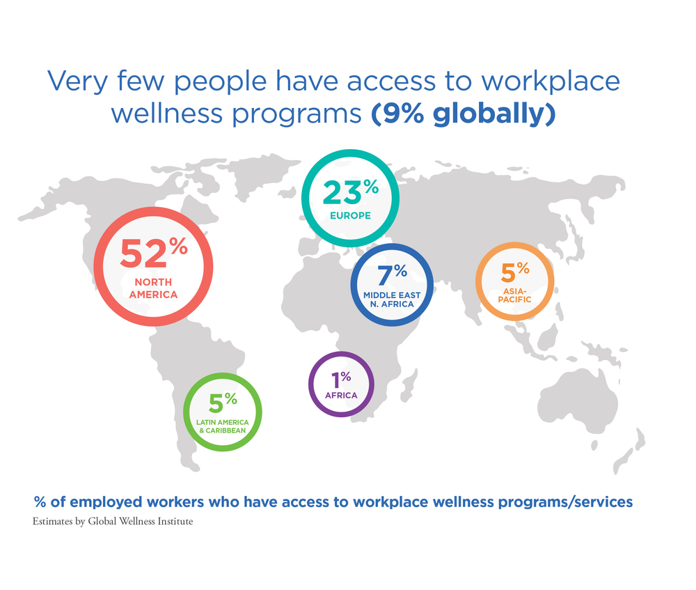 Use of graphs from this report requires permission and proper attribution to the Global Wellness Institute. Contact: research@globalwellnessinstitute.org.