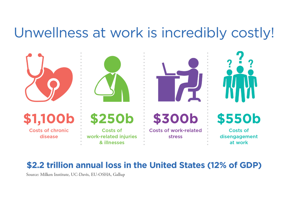 unwellness-at-work