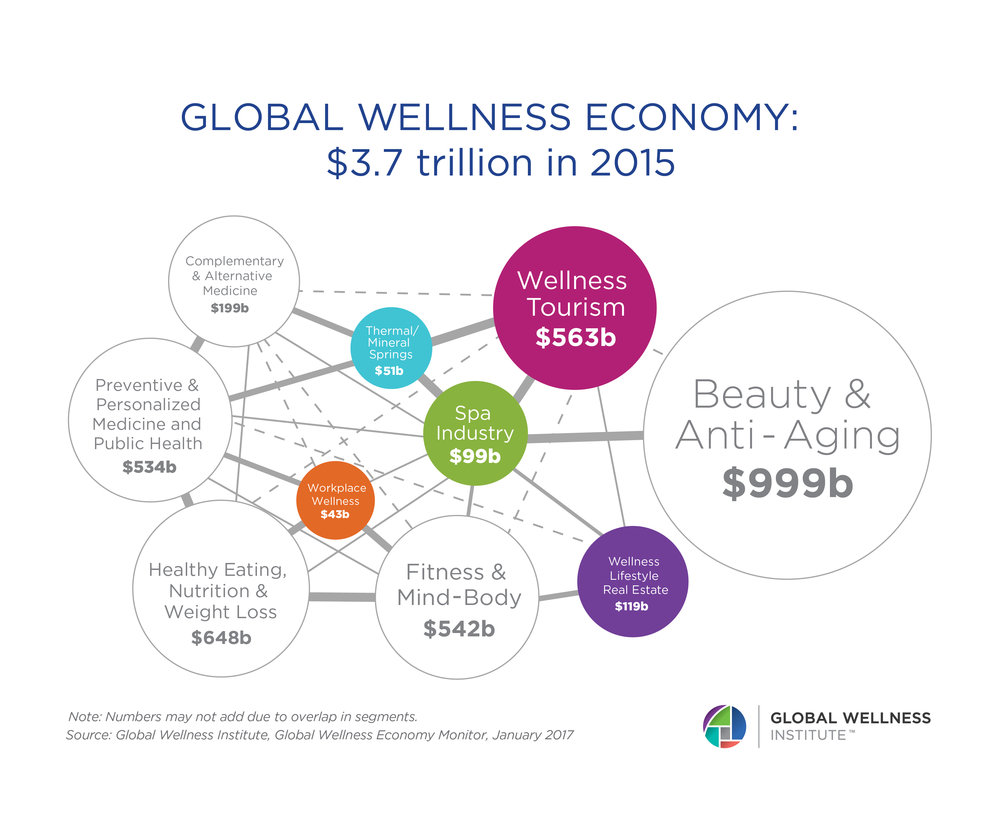 Global Spa And Wellness Economic Monitor Report