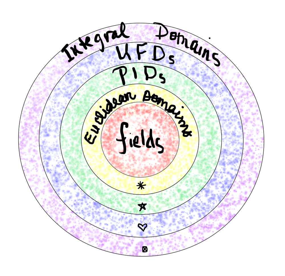 Every Division Ring Is An Integral Domain