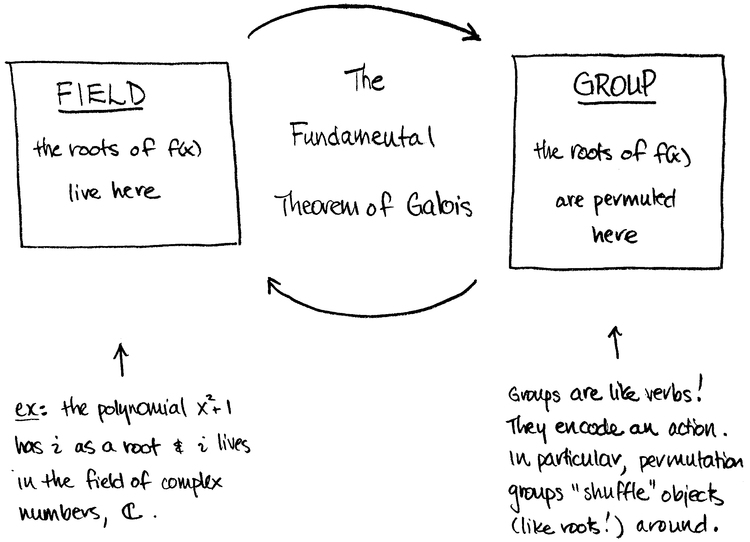 What Is Galois Theory Anyway Math3ma