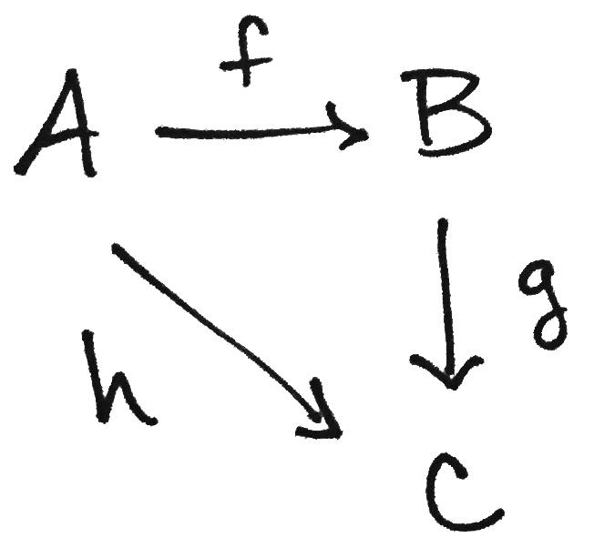 Commutative diagram 100 images the borel cohomology of the loop commutative diagram commutative diagrams explained math3ma commutative diagram ccuart Images