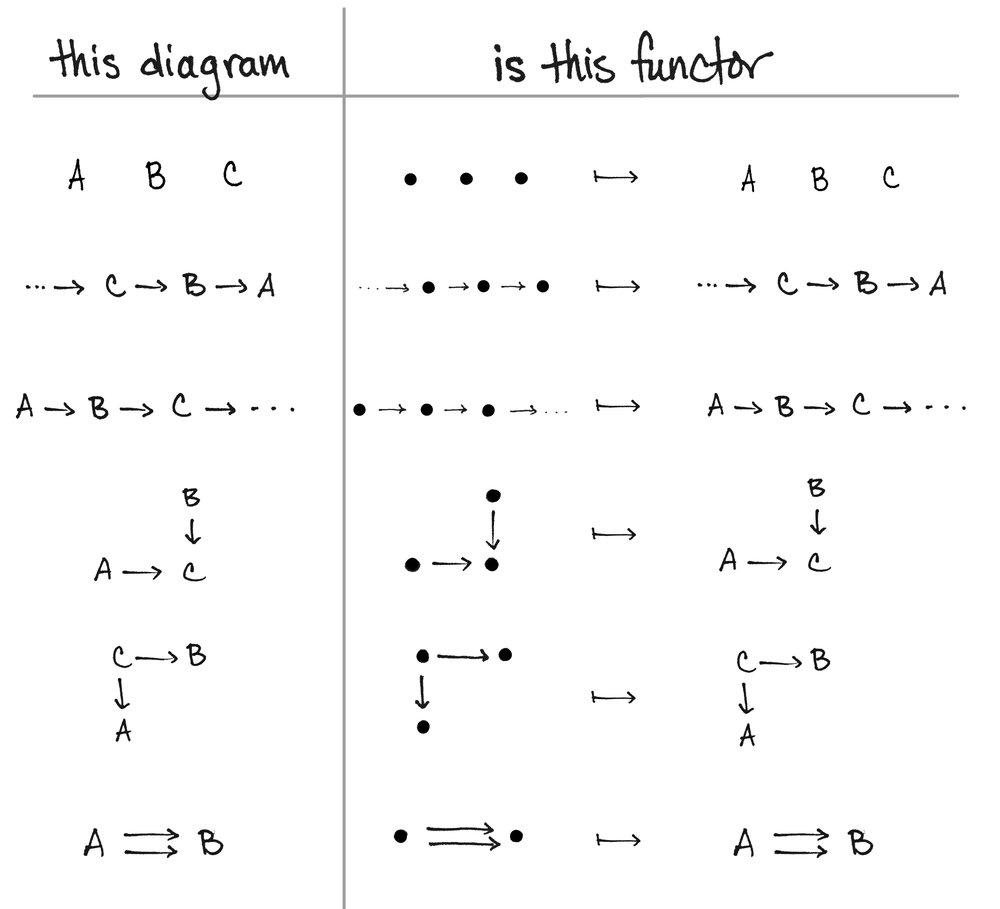 A diagram is a functor math3ma in short a diagram is a functor pooptronica Images