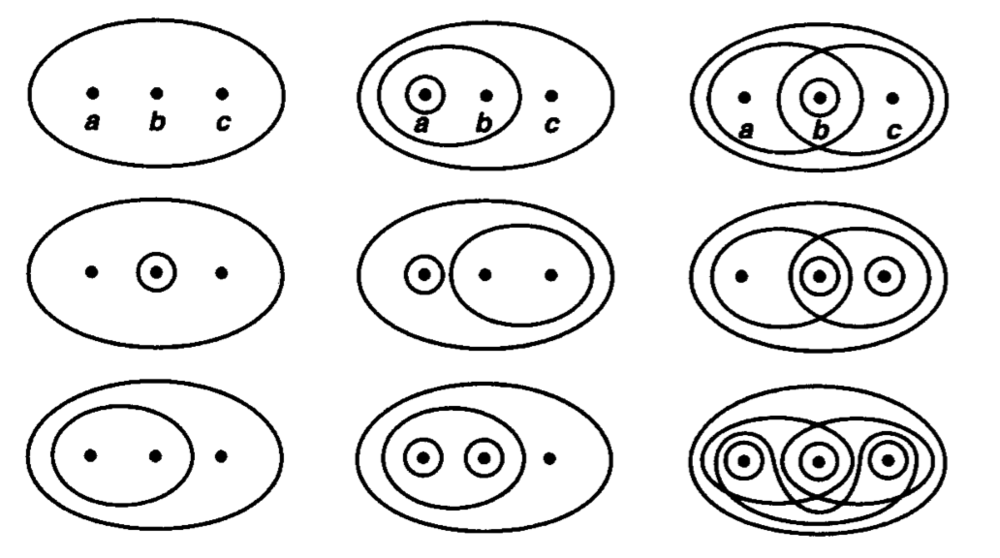 Nine topologies on a 3-point set. (Image from  Topology  by J. Munkres)