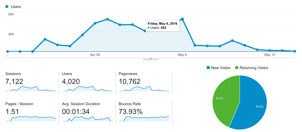 Google analytics traffic overview.