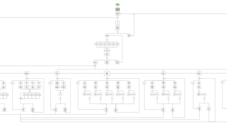 A snippet of the user flow for Toca Hair Salon 2. See the full documet  here .