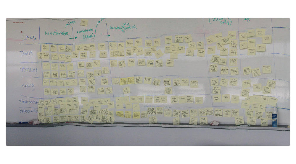 Shot of whiteboard session to gather and organize insights for the experience map.