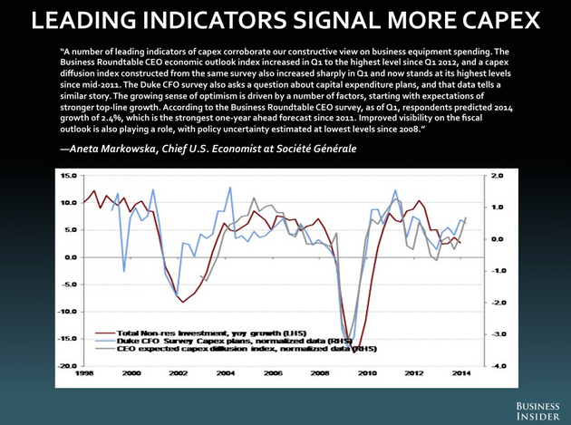 capexleadingindicators