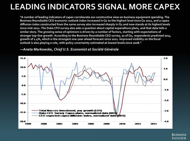 capexleadingindicators
