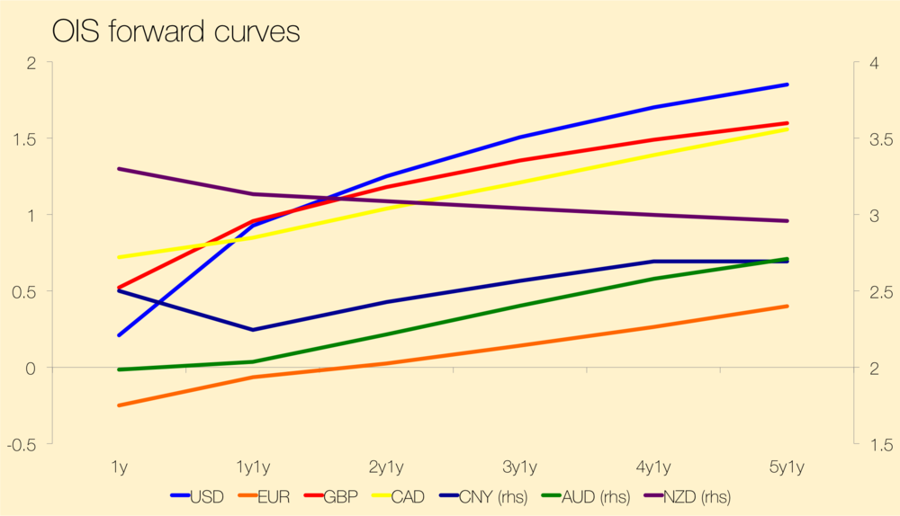 OIS 1yr forward curves: USD, EUR, GBP, CAD, CNY (rhs), AUD (rhs), NZD (rhs). Note the large convergence between AUD (green line) & NZD (purple line) to within 50bps of each other after five years. Also note the kink at 1y1y in the Chinese curve, still not pricing in a regime shift type of slowdown, whether hard or soft.