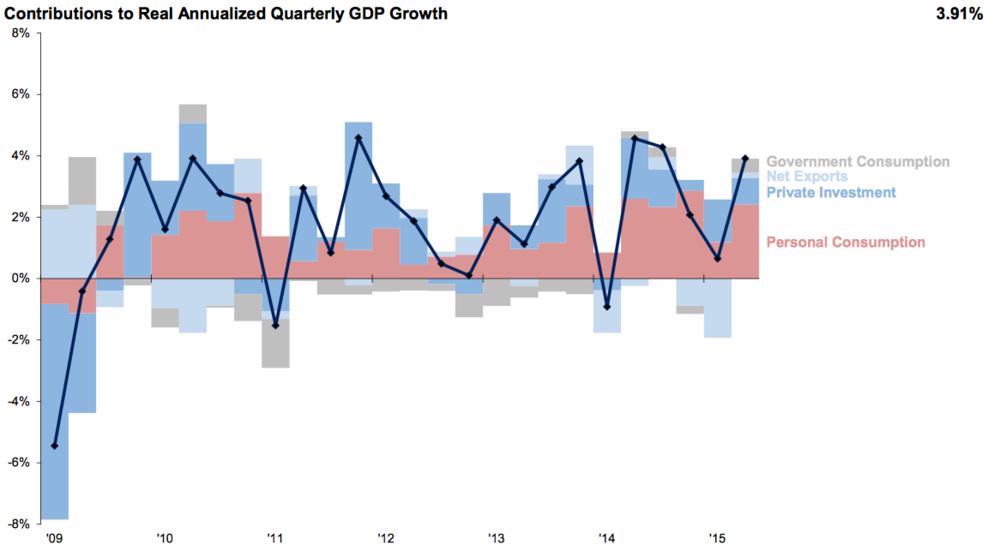 Source: @NickFP, Bureau of Economic Analysis.