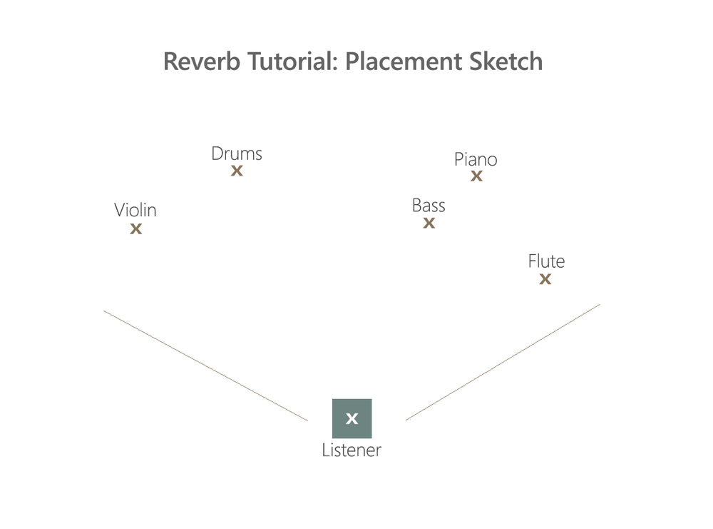 reverb_tutorial_placement_sketch.jpg